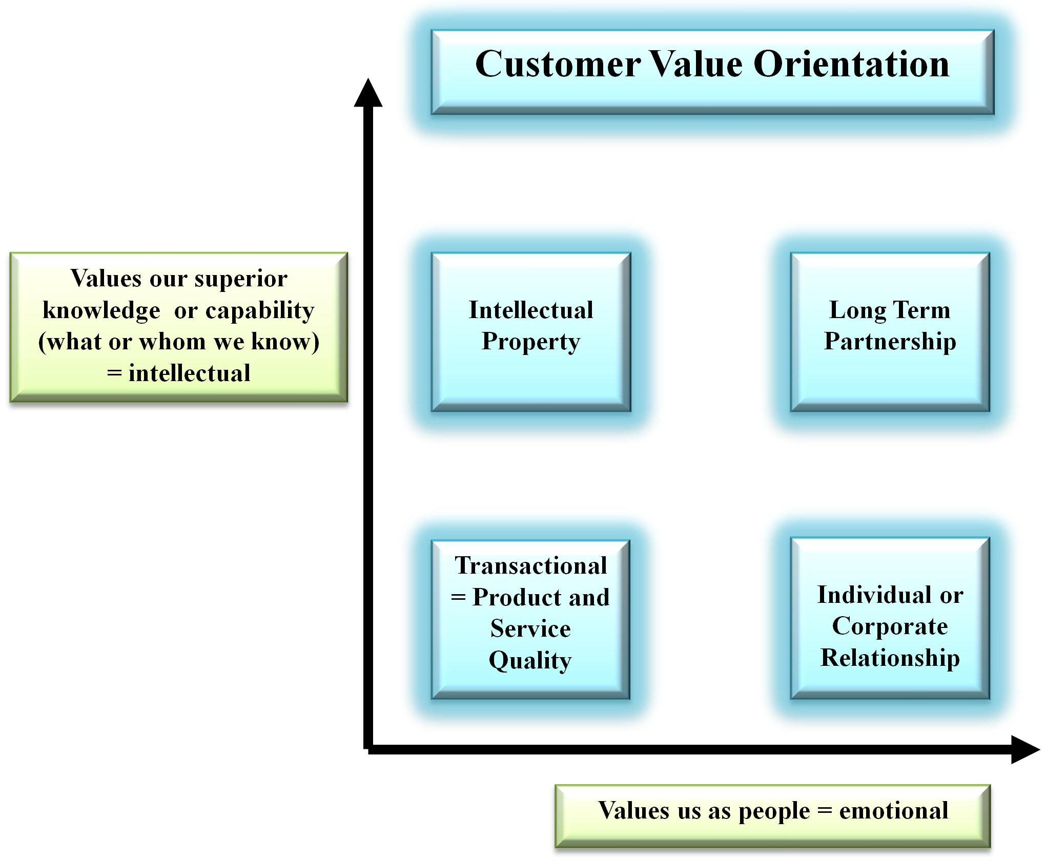 Self development paul c burr customer value matrix fandeluxe Images