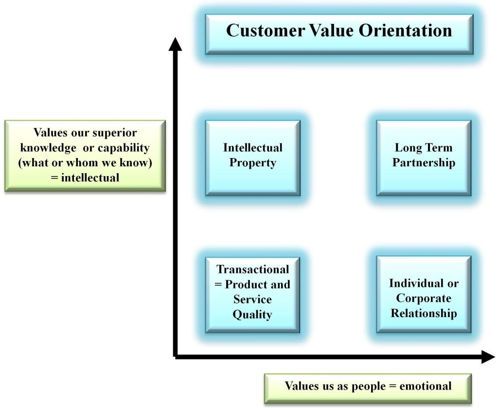Customer Value Matrix