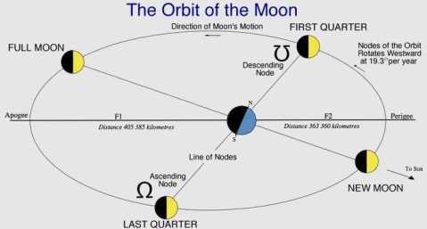 Moons nodes